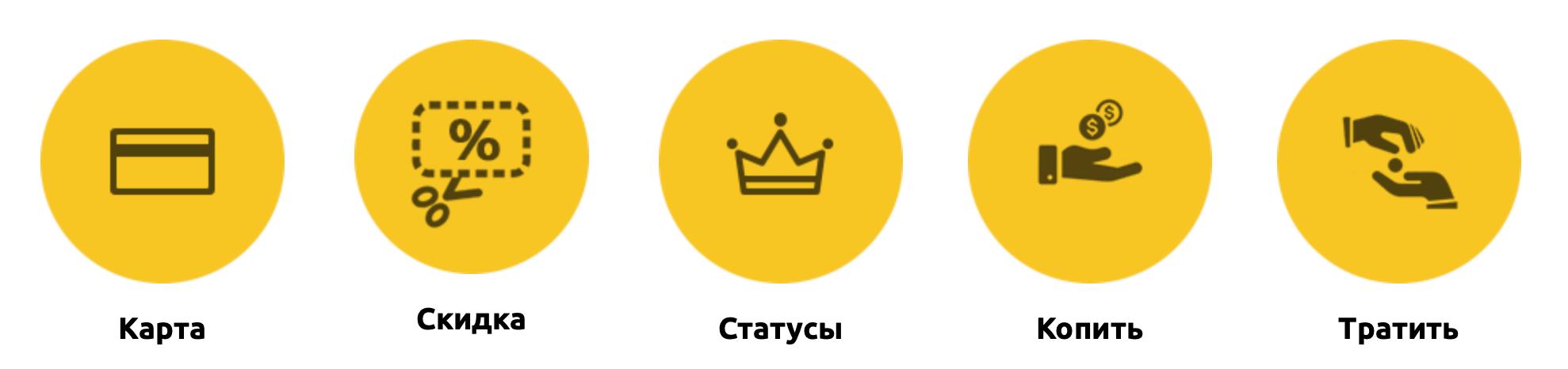 программа лояльности Петрович